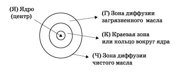 Бумажная хромотограмма диаметров зон капли