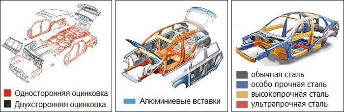 Оцинковка кузова Kia Rio 3 поколение